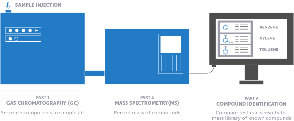 Gas chromatograph / mass spectrometry.