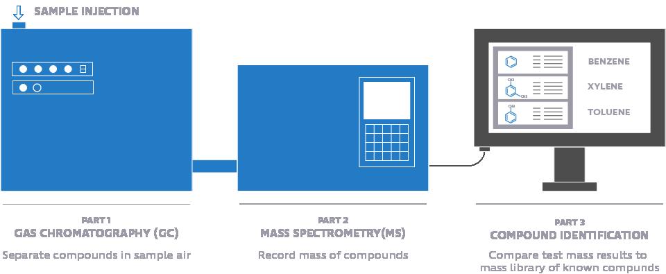 Gas chromatograph / mass spectrometry.