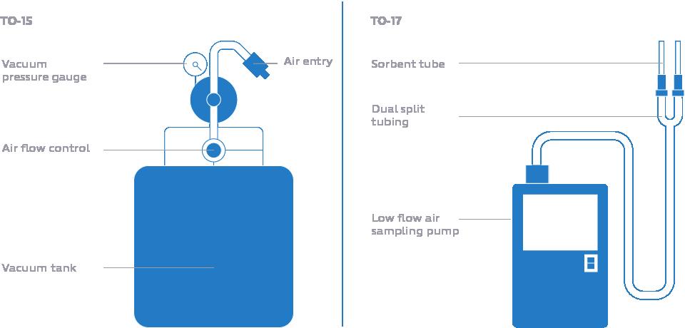 EPA VOC testing methods